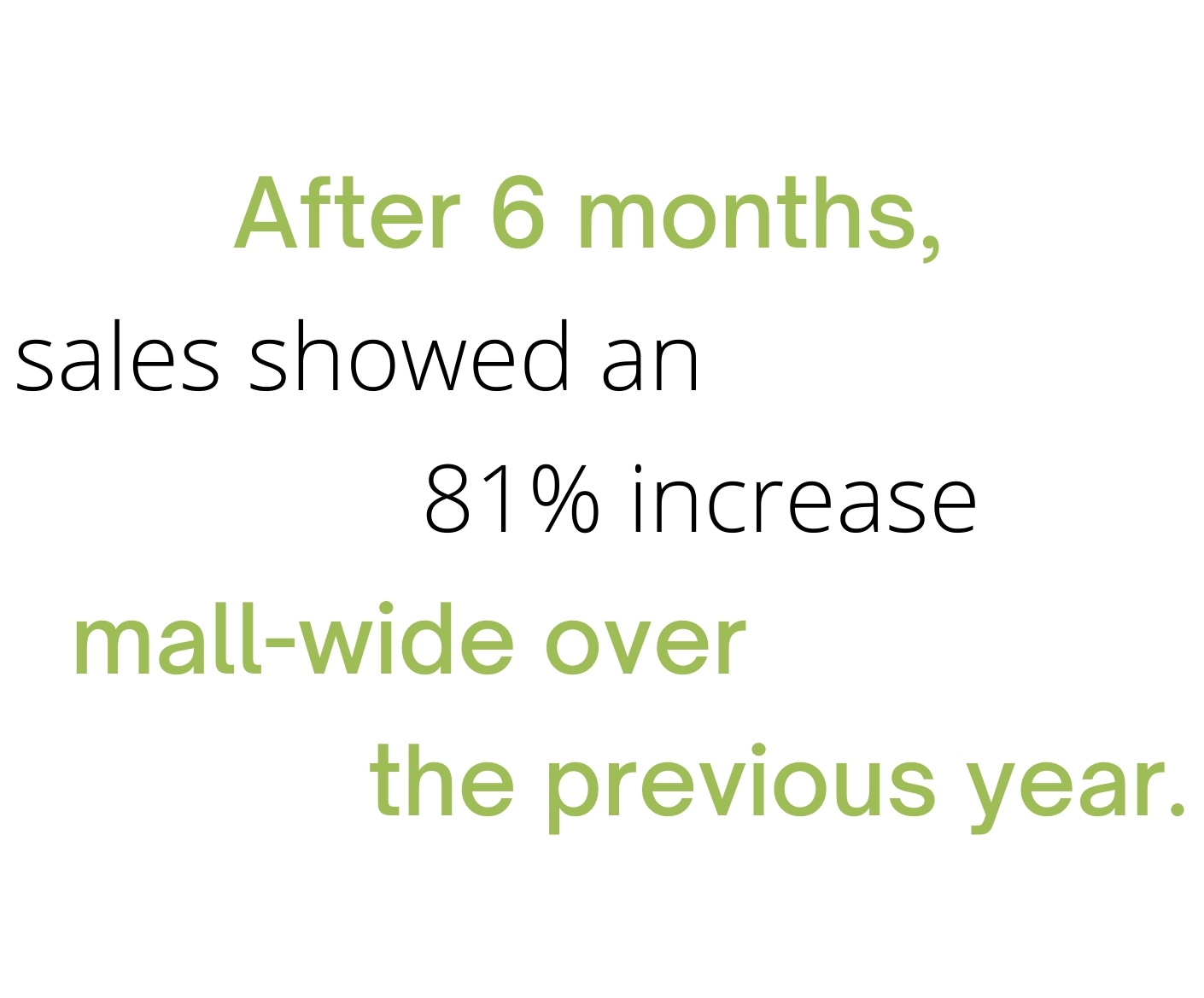 After 6 months, sales showed an 81% increase over the previous year.